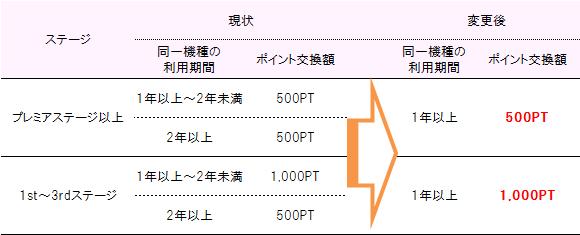 補助充電アダプタ03・ポケットチャージャー01