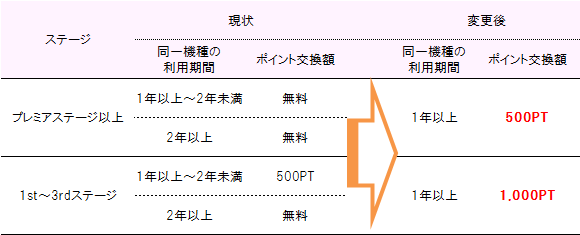 ドコモケータイ(iモード対応機種)向け電池パック