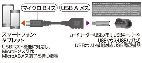 USB変換