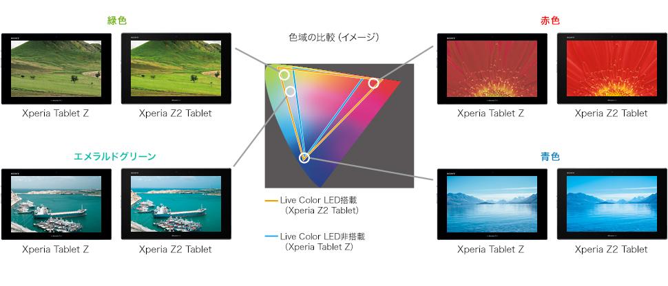 Live Color LED