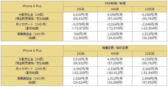 iPhone 6 Plus価格表