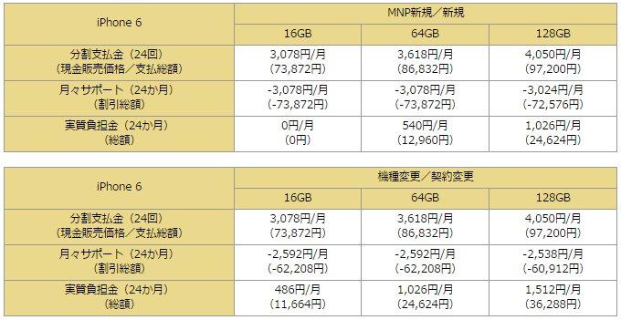 iPhone6価格表