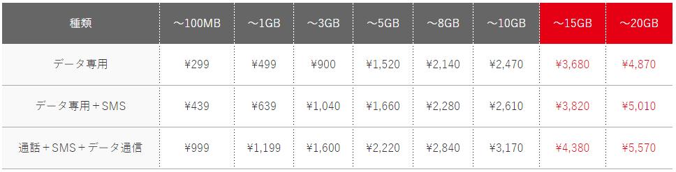 「使った分だけ安心プラン最大20GB(ドコモ回線)」月額基本料金