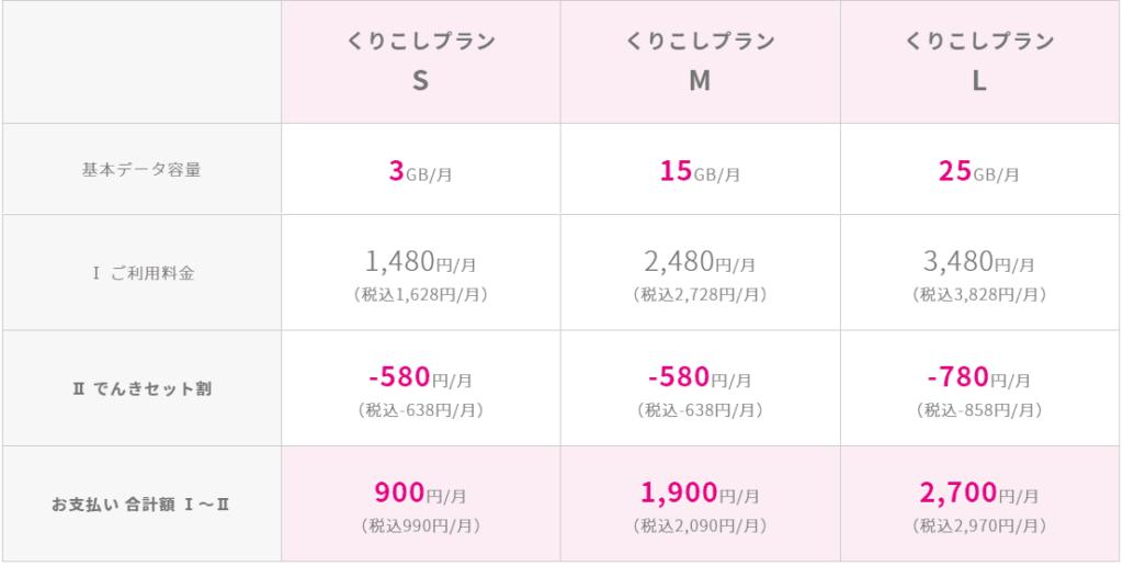 (でんきセット割適用後)